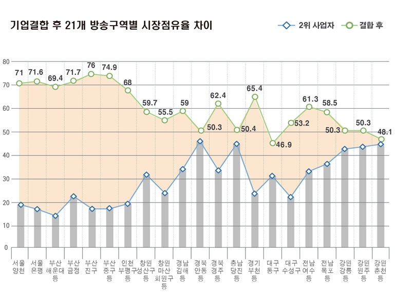 SK텔레콤_CJ헬로비전 기업 결합 후 시장점유율