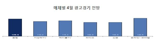 2017년 4월 광고 경기